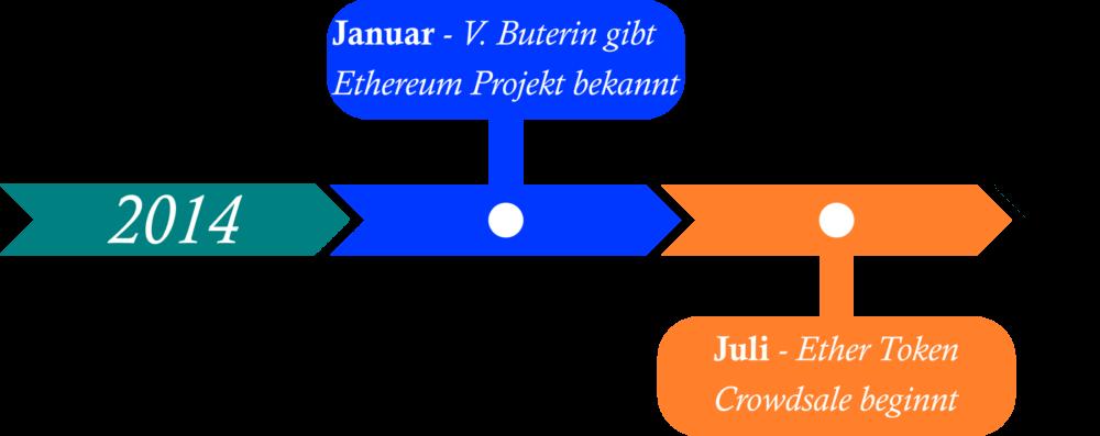 Ethereum Timeline 2014