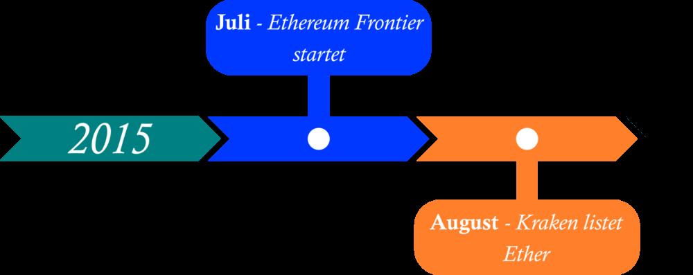 Ethereum Timeline 2015
