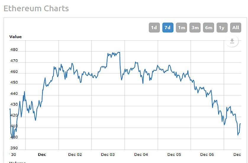 Ethereum Wechselkurs Diagramm Dezember 2017 in Dollar
