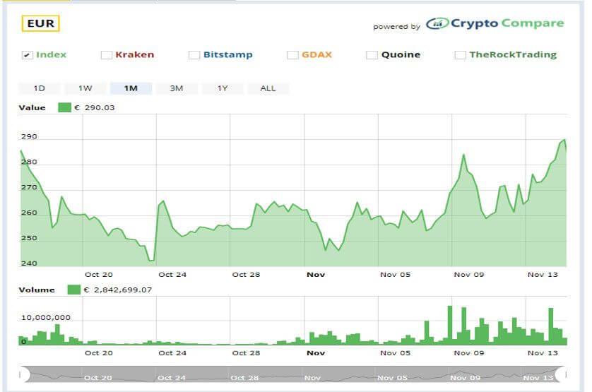 Ethereum Kurs Chart Zeitpunkt einer Hard-Fork möglichst viele Bitcoin