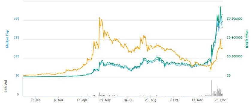 nem chart